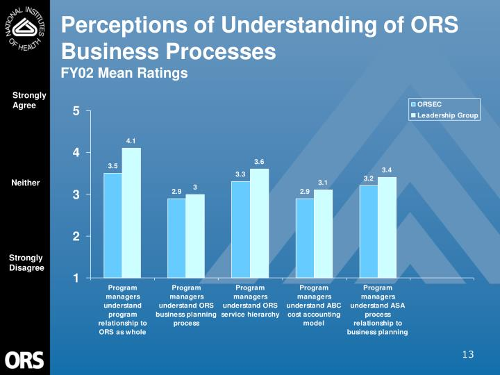 Perceptions of Understanding of ORS Business Processes