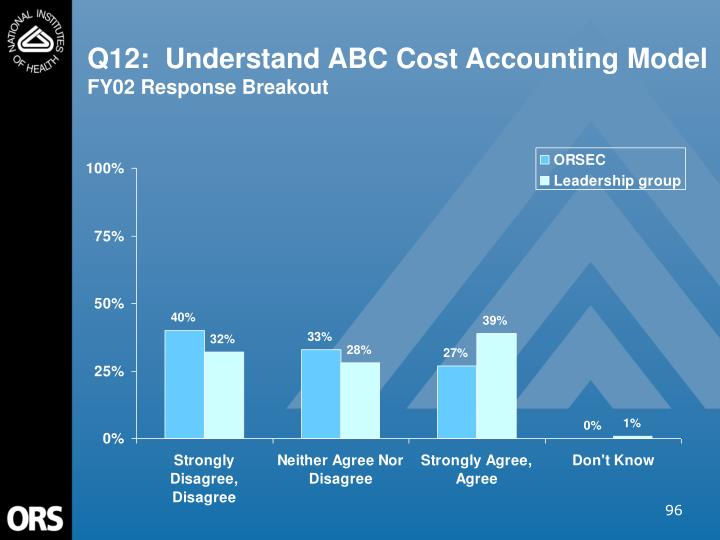 Q12:  Understand ABC Cost Accounting Model