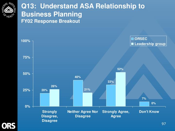 Q13:  Understand ASA Relationship to Business Planning