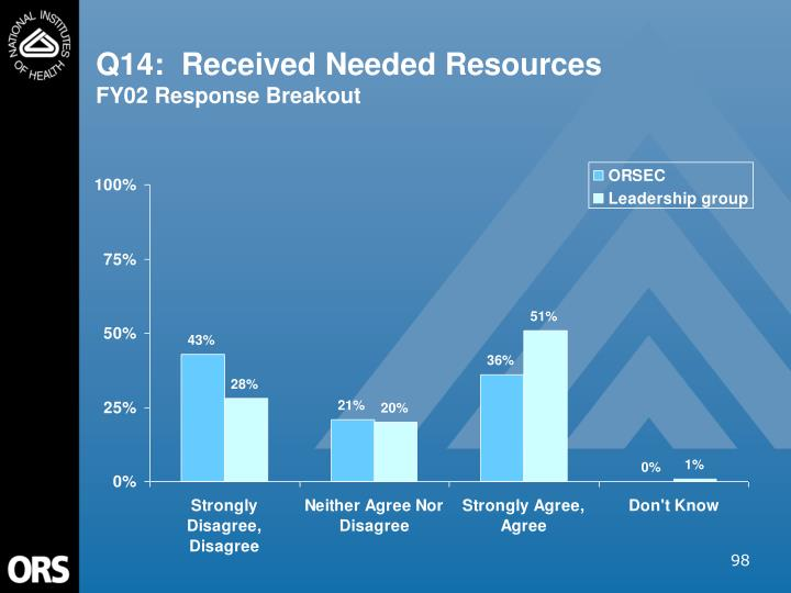 Q14:  Received Needed Resources