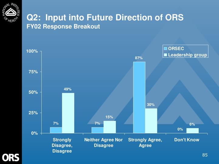 Q2:  Input into Future Direction of ORS