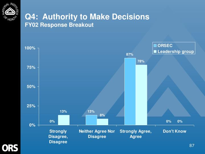 Q4:  Authority to Make Decisions