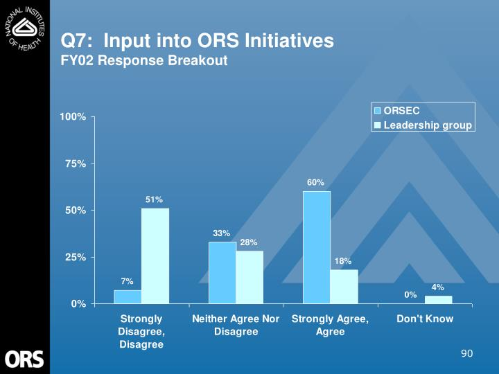 Q7:  Input into ORS Initiatives
