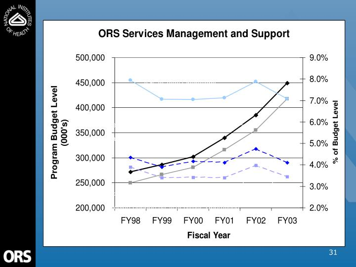 ORS OD & Division Support as a % of Total Operations