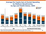 average per capita out of pocket spending by medicare beneficiaries by age and health status 2006