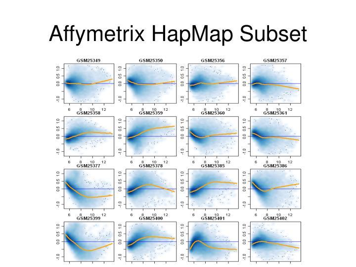 Affymetrix HapMap Subset