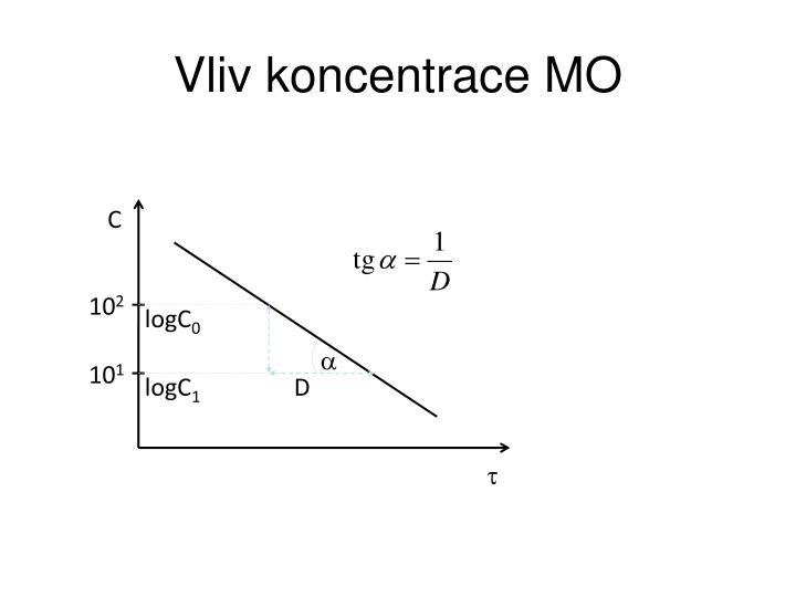 Vliv koncentrace MO