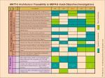 matt 3 architecture traceability to mepag goals objectives investigations1