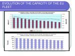 evolution of the capacity of the eu fleet