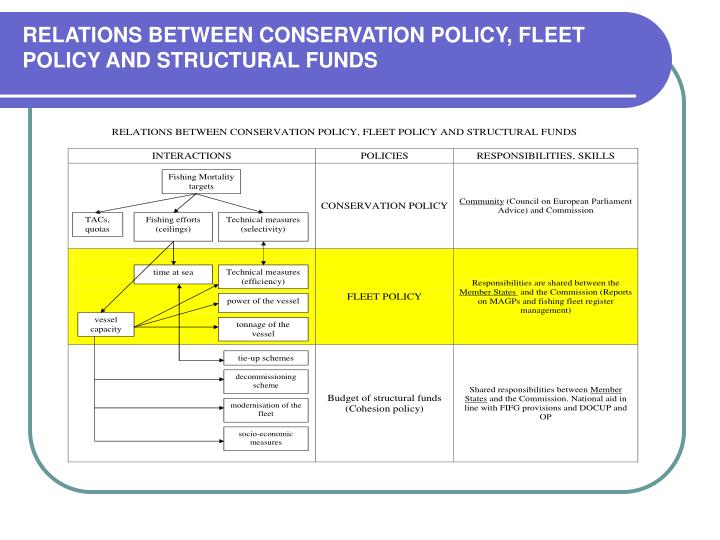relations between conservation policy fleet policy and structural funds n.