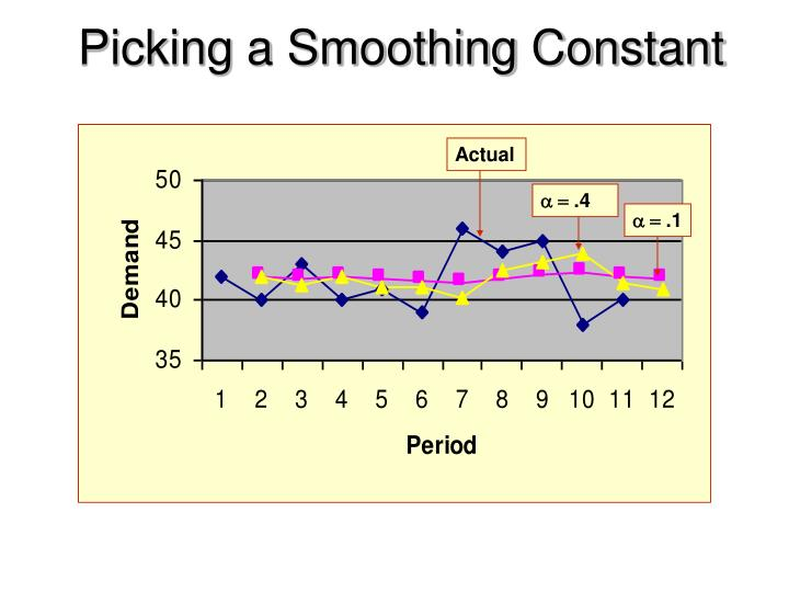 Picking a Smoothing Constant