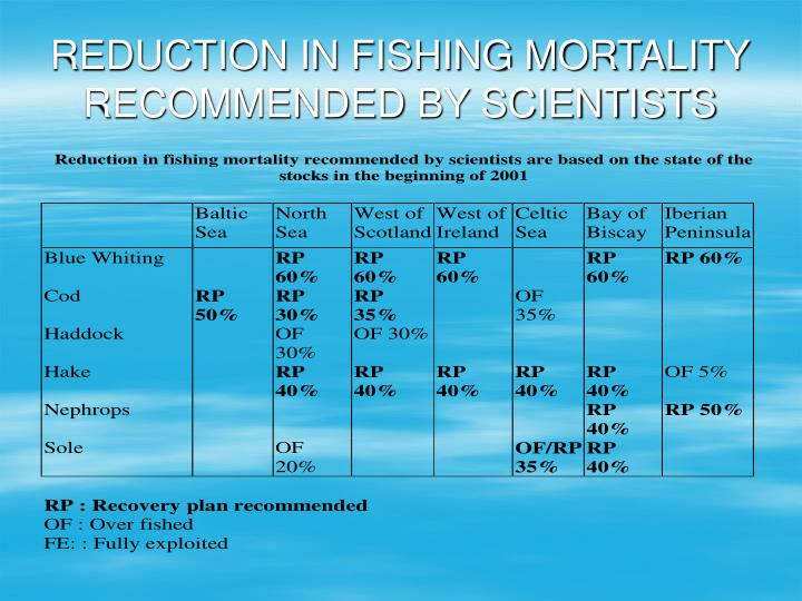 REDUCTION IN FISHING MORTALITY RECOMMENDED BY SCIENTISTS