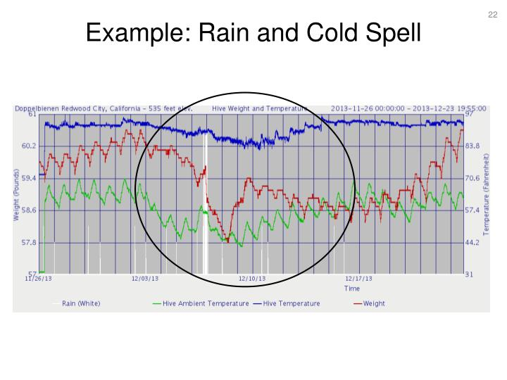 Example: Rain and Cold Spell