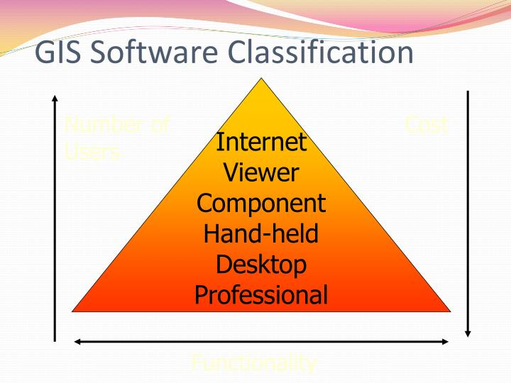 GIS Software Classification