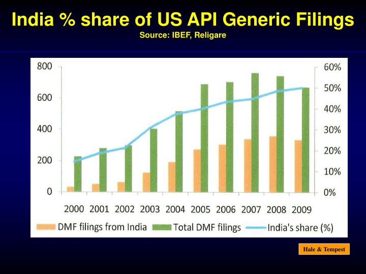 India % share of US API Generic Filings