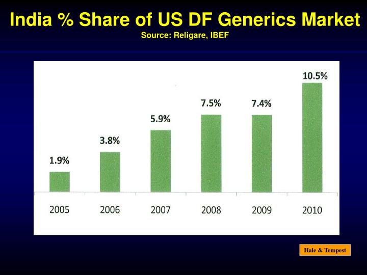 India % Share of US DF Generics Market