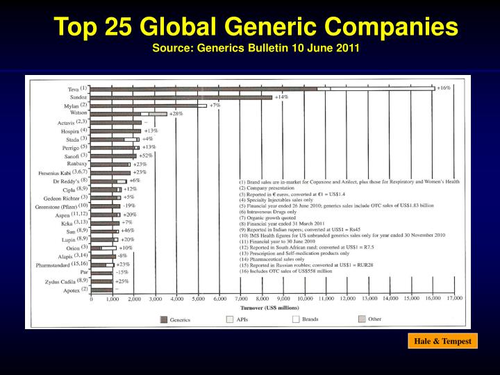 Top 25 Global Generic Companies