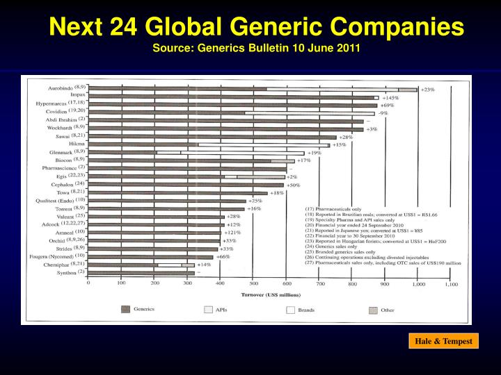Next 24 Global Generic Companies