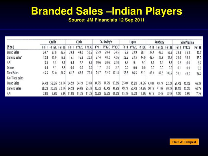 Branded Sales –Indian Players
