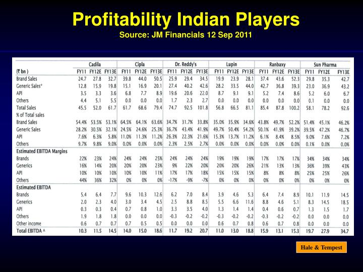 Profitability Indian Players