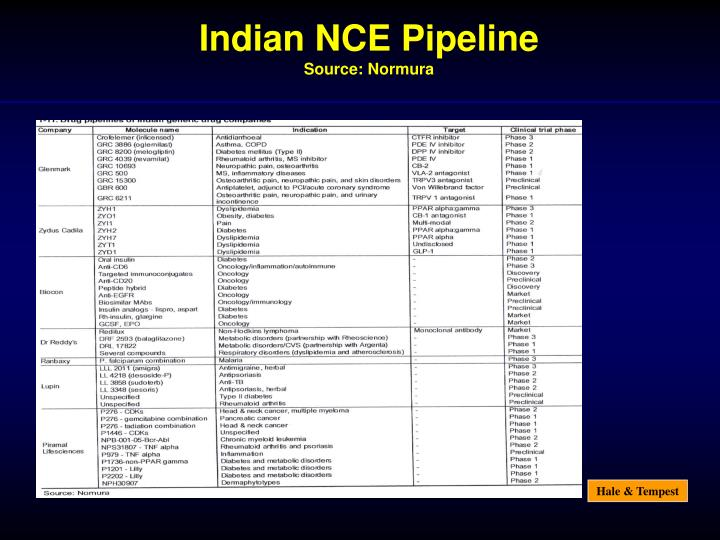 Indian NCE Pipeline