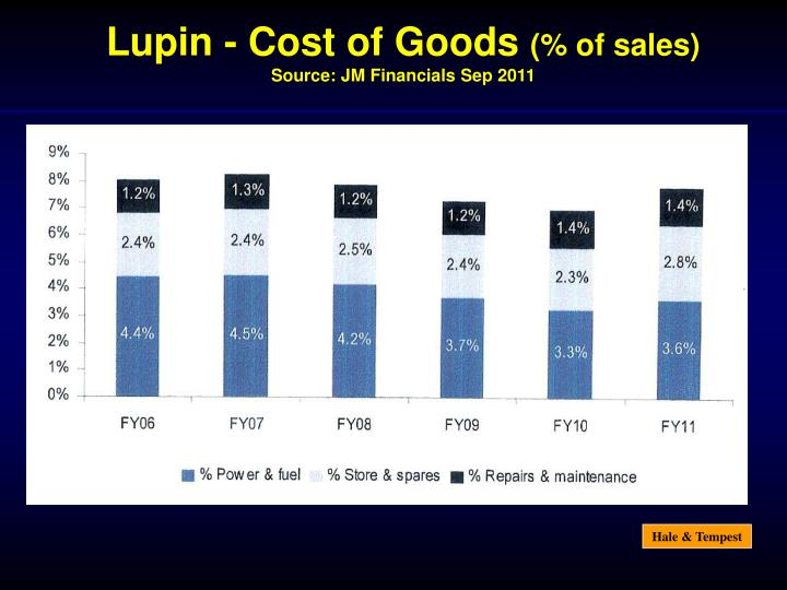 Lupin - Cost of Goods