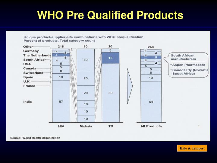 WHO Pre Qualified Products