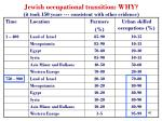 jewish occupational transition why it took 150 years consistent with other evidence