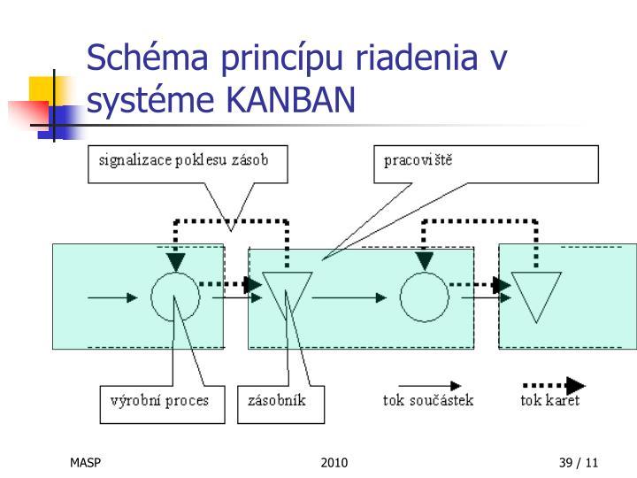 Schéma princípu riadenia v systéme KANBAN
