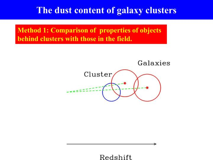 The dust content of galaxy clusters