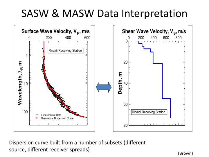 SASW & MASW Data Interpretation