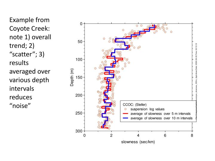 """Example from Coyote Creek: note 1) overall trend; 2) """"scatter""""; 3) results averaged over various depth intervals reduces """"noise"""""""