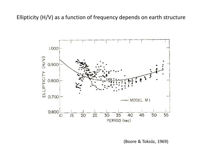 Ellipticity (H/V) as a function of frequency depends on earth structure