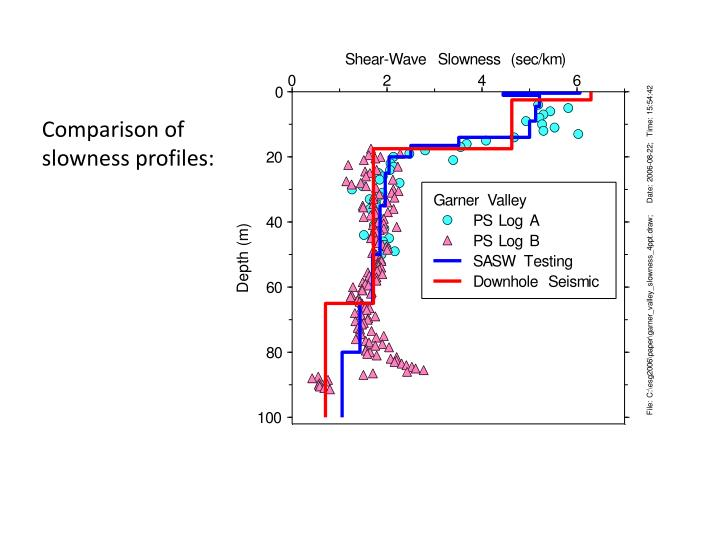 Comparison of slowness profiles: