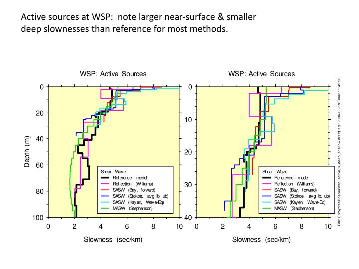 Active sources at WSP:  note larger near-surface & smaller deep slownesses than reference for most methods.