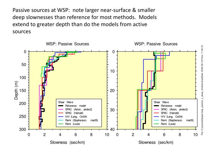 Passive sources at WSP:  note larger near-surface & smaller deep slownesses than reference for most methods.  Models extend to greater depth than do the models from active sources