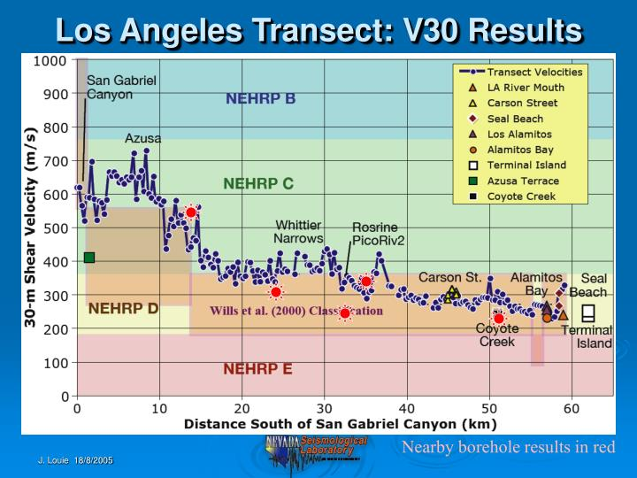 Los Angeles Transect: V30 Results