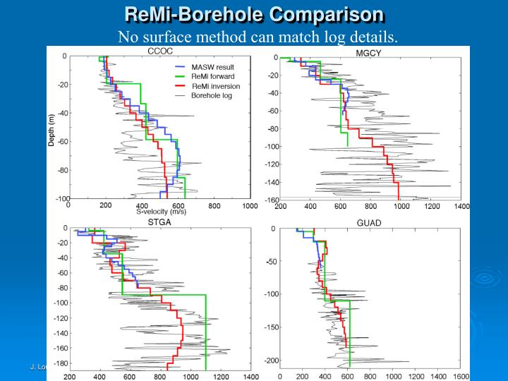 ReMi-Borehole Comparison
