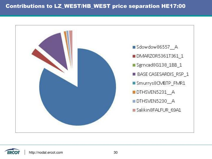 Contributions to LZ_WEST/HB_WEST price separation HE17:00
