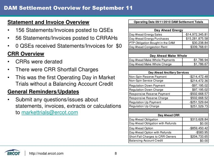 DAM Settlement Overview for September 11