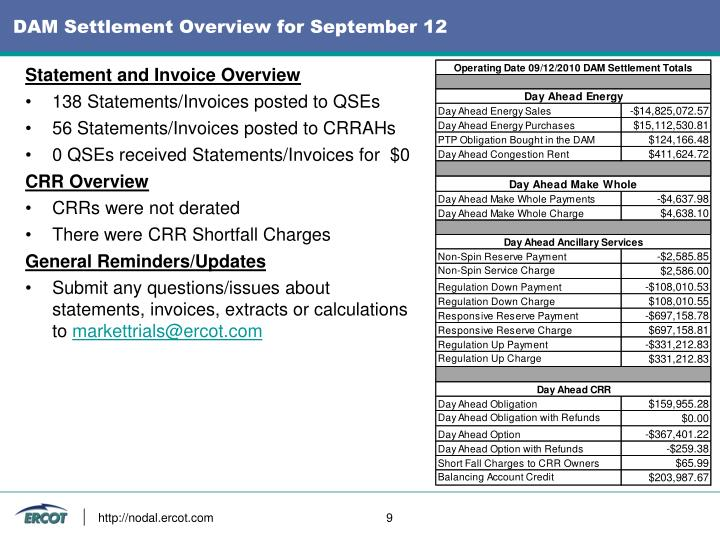 DAM Settlement Overview for September 12