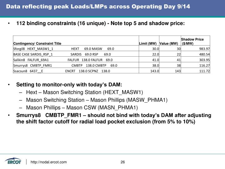 Data reflecting peak Loads/LMPs across Operating Day 9/14