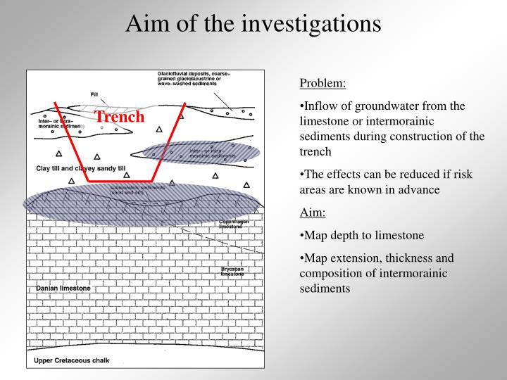 Aim of the investigations