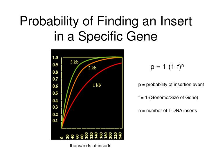 p = probability of insertion event