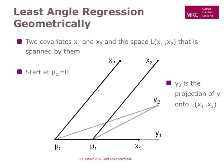 Least Angle Regression Geometrically