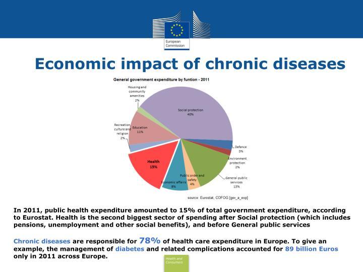 Economic impact of chronic diseases