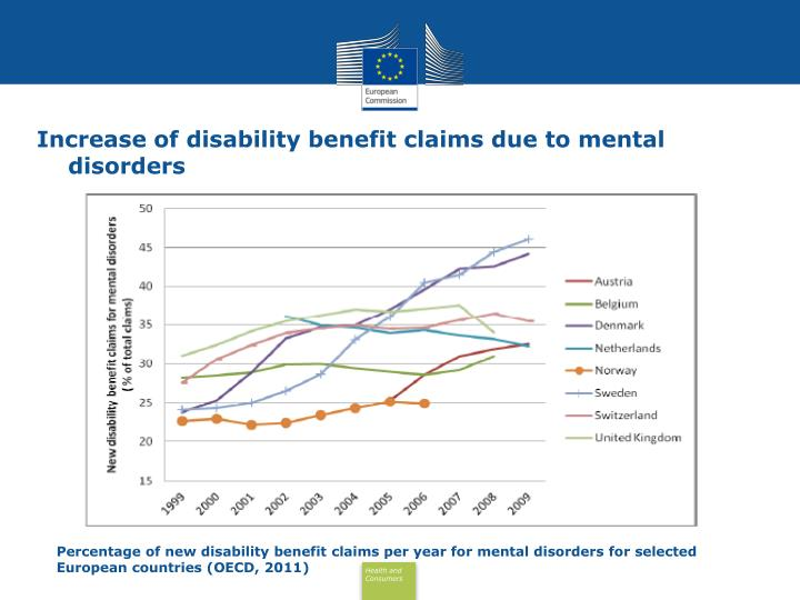 Increase of disability benefit claims due to mental disorders