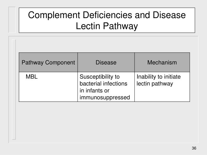 Complement Deficiencies and Disease