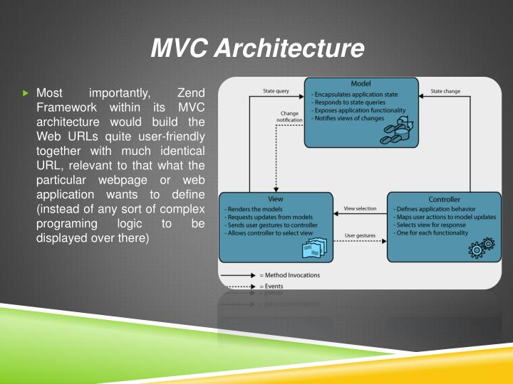 Ppt advantages of zend web developer presenting your web for Architecture mvc