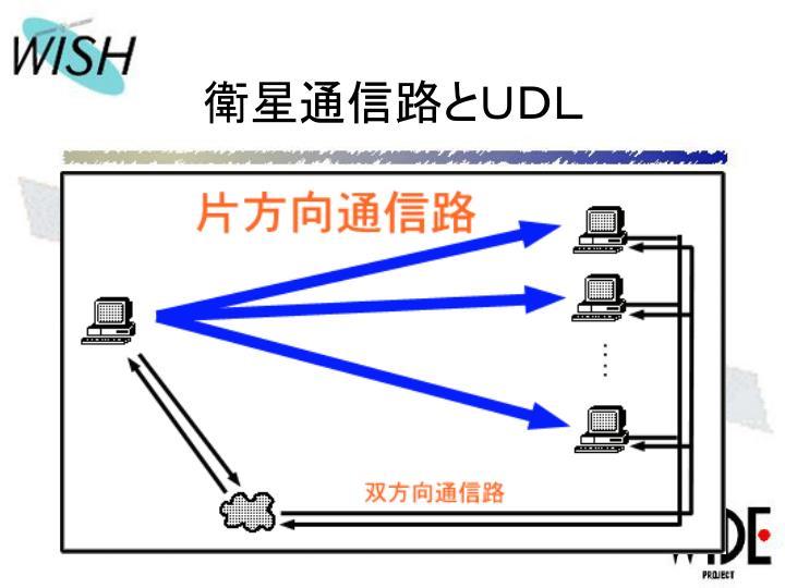 衛星通信路とUDL